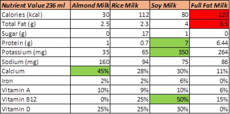 Nutrient values of different kinds of milk