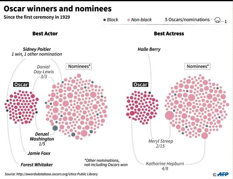 Representation of past Oscar winners and nominees.