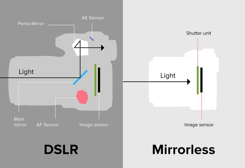 Mirrorless cameras vs DSLR