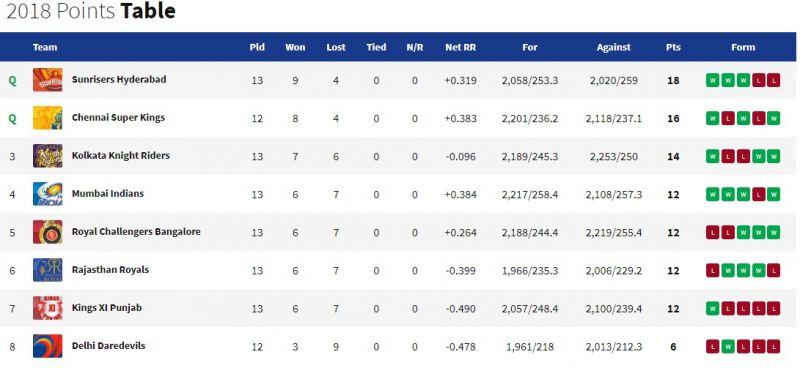 2018 Indian Premier League Points Table