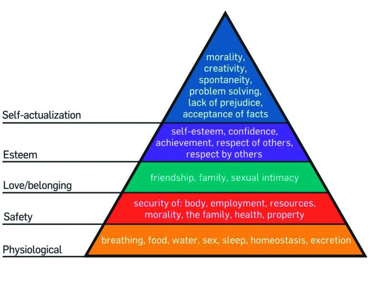 Maslow's pyramid of happiness.