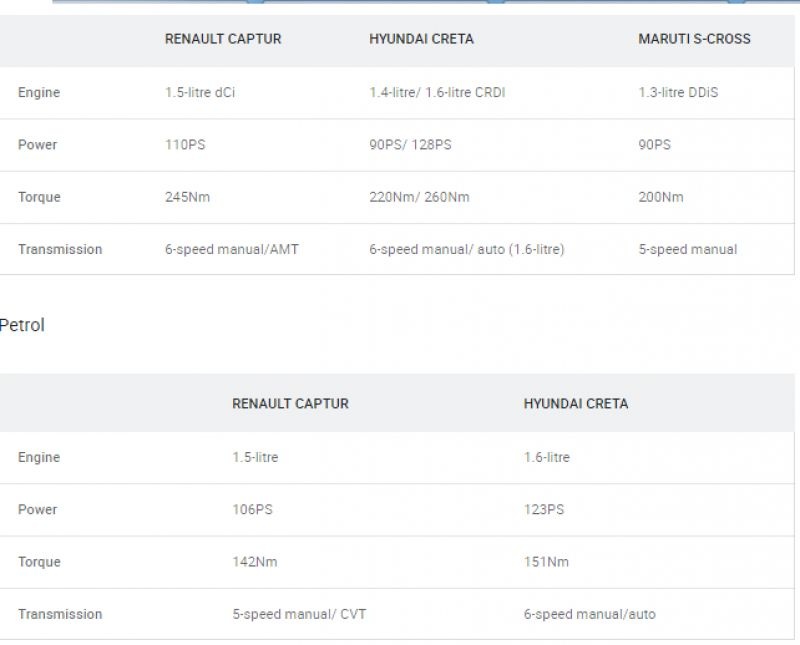Renault Captur Vs Maruti S-Cross Facelift Vs Hyundai Creta