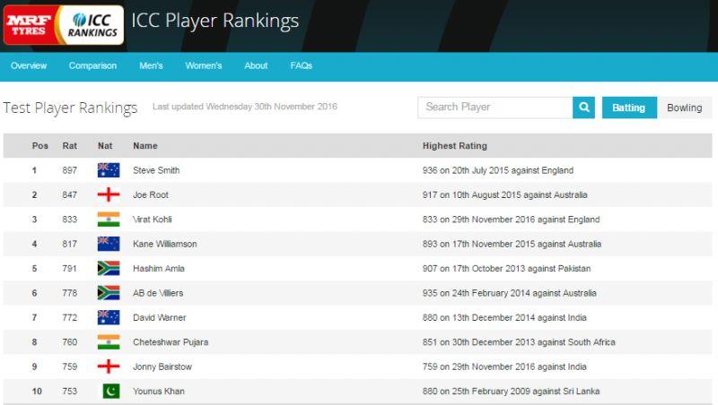 While Steve Smith is leading the ICC Test rankings for batsmen, Virat Kohli has taken huge strides to be amongst the top 3 batsmen in rankings. (Photo: Screengrab from ICC Website)