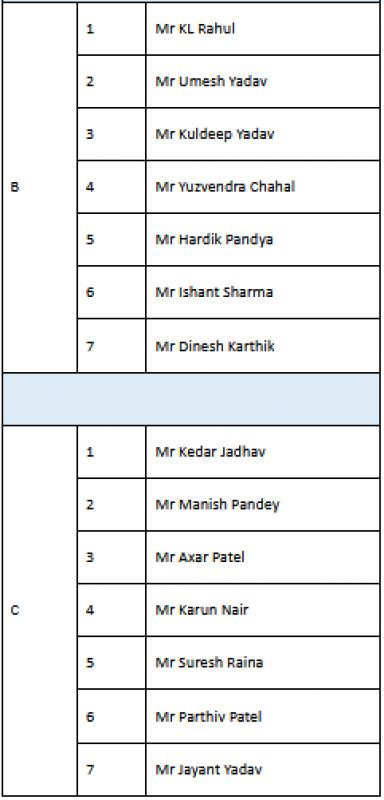 BCCI contract