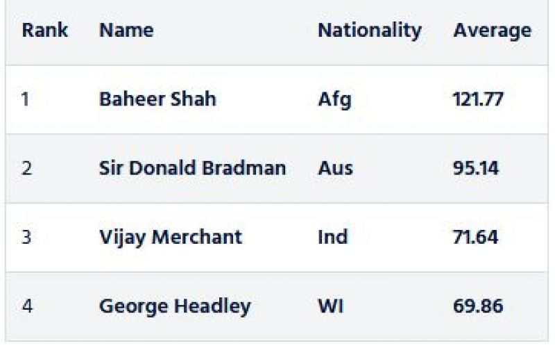 Satistics of players with highest first-class batting average, minimum 1000 first-class runs. (Photo: Screengrab from ICC website)