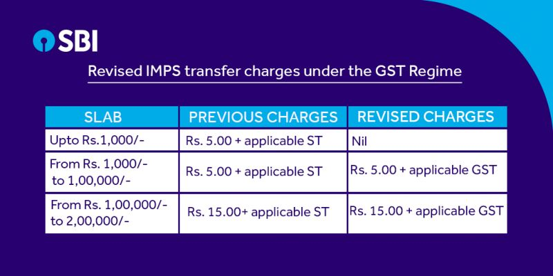 SBI has revised its IMPS transfer charges.