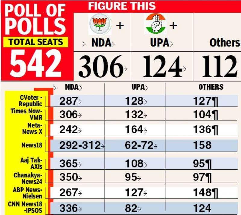 Multiple polls give BJP an edge in State