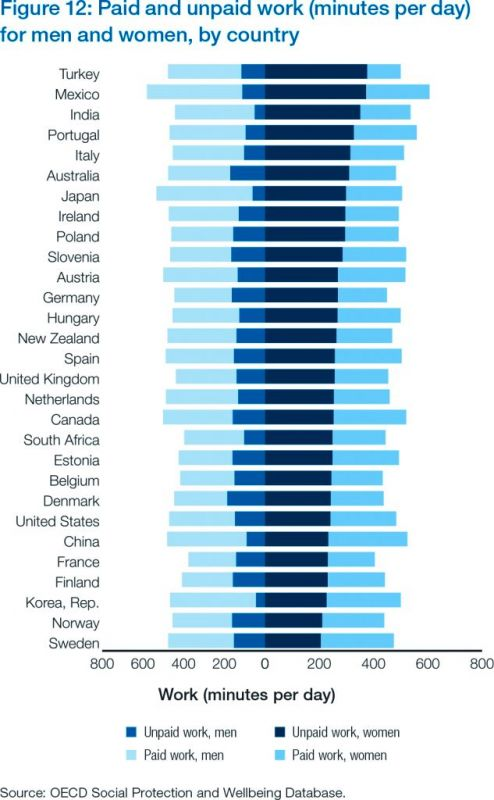 Paid and unpaid work (minutes per day for men and women, by country
