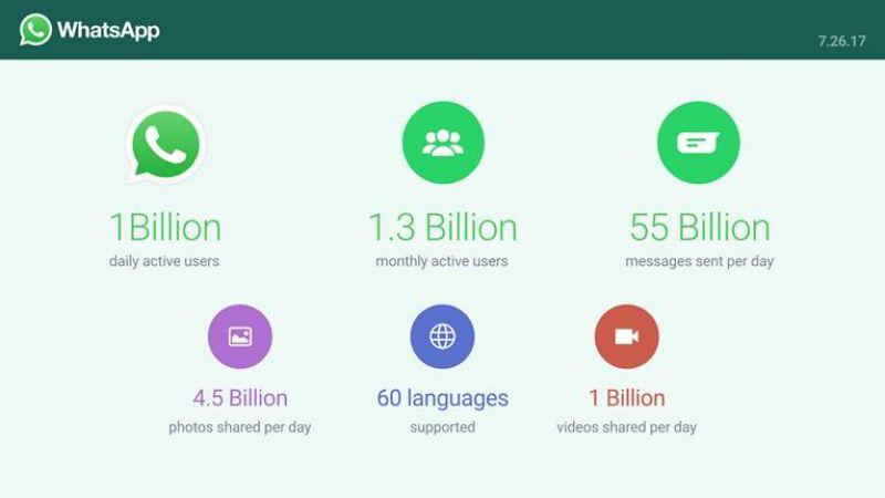 Whatsapp stats