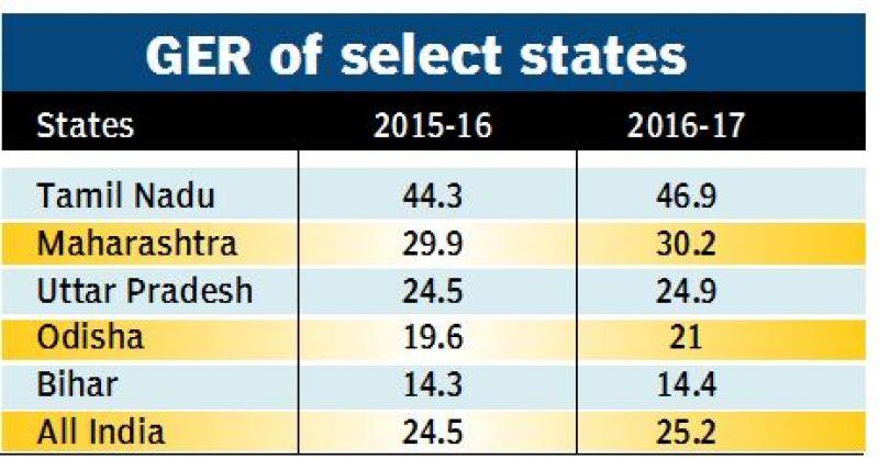 Image result for Gross enrollment ratio 2016-17 AIHES