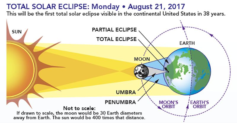 A Complete Guide To The Total Solar Eclipse On August 21