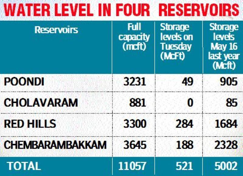Reservoirs in Chennai may go bone dry