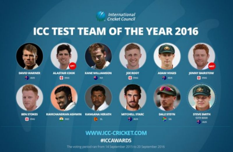 ICC Test Team of the Year 2016 (Photo: Screengrab from ICC's Official Website)