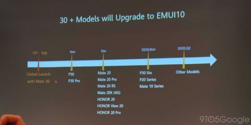 Huawei EMUI 10 update schedule
