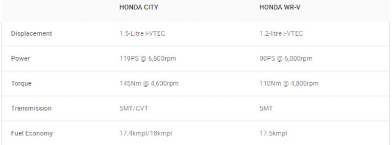 Honda City vs WRV