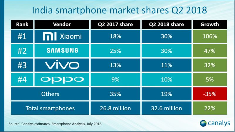 India smartphone market share Q2 2018 (Canalys)