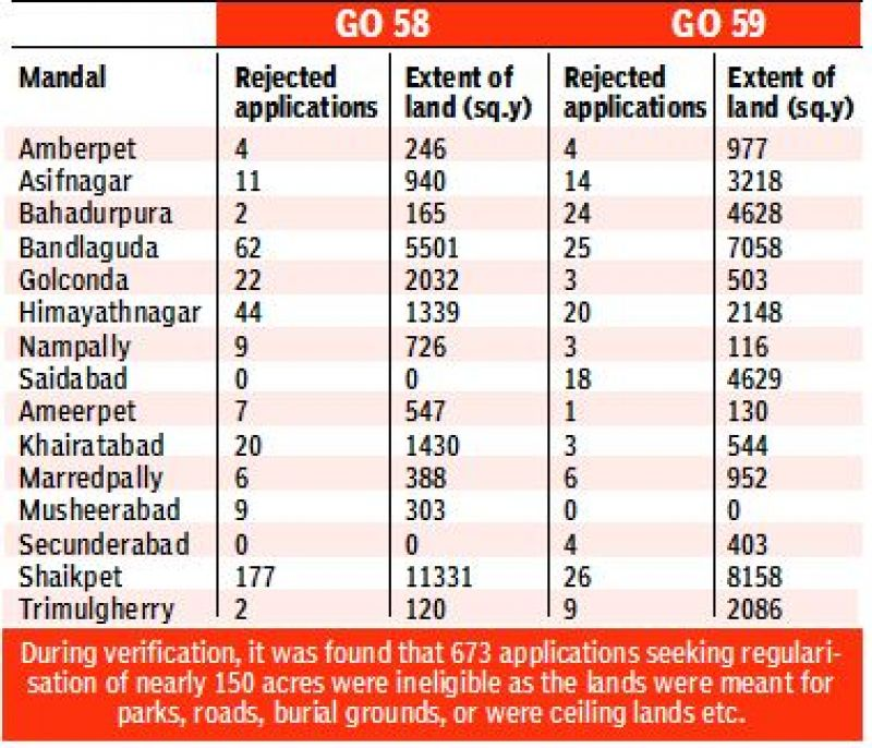 Telangana government announces layout regularisation scheme.