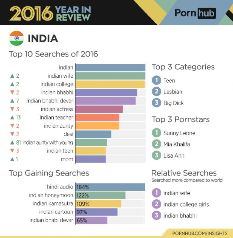 Top porn website