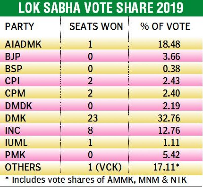 Vote shares reflect a different chemistry in Tamil Nadu NDA