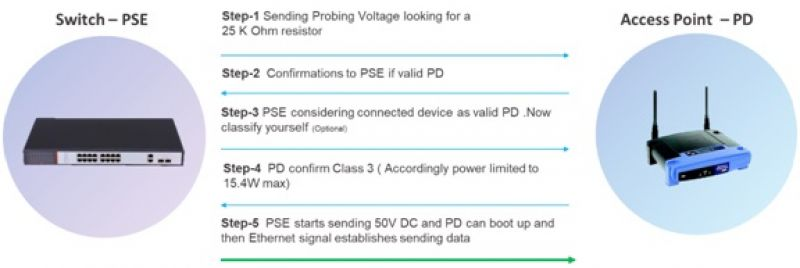 Power over Ethernet POE