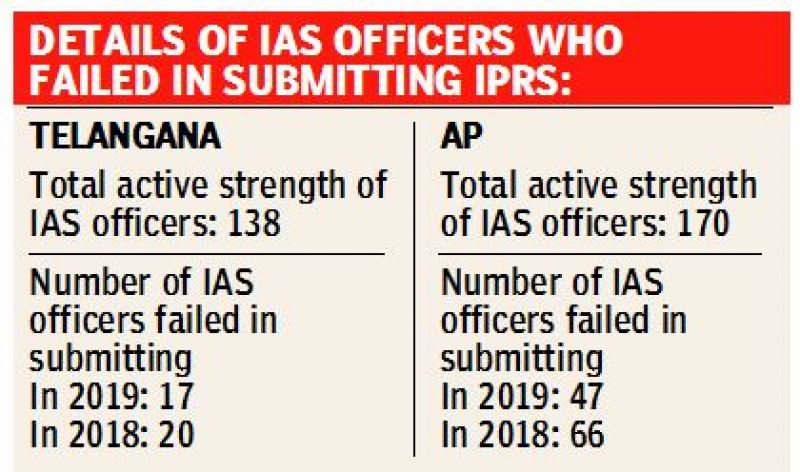 IAS officers of AP & TS not taking submission of IPRs regularly as a serious matter