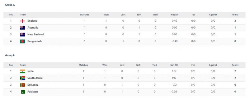 ICC Champions Trophy 2017 points table, Group A and Group B. (Photo: ICC/ Screengrab)