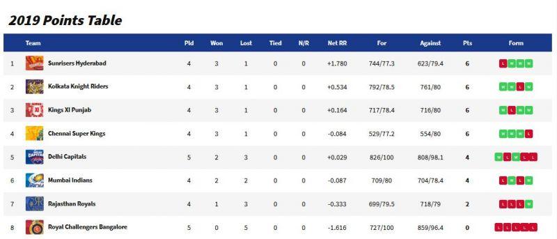 (Photo: Screengrab / IPL website)
