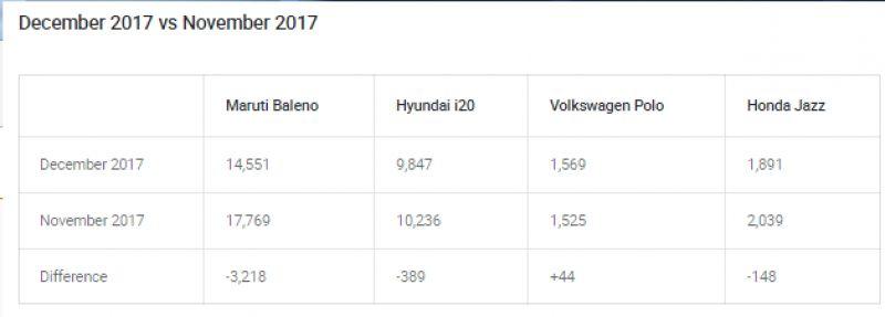 2017 December Sales Comparison