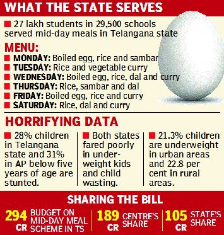 27 lakh students in 29,500 schools  served mid-day meals in Telangana state