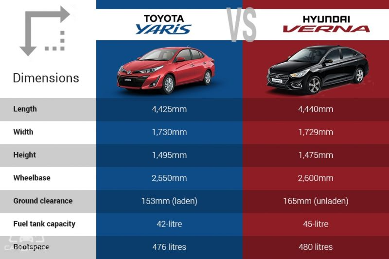 Toyota Yaris vs Hyundai Verna