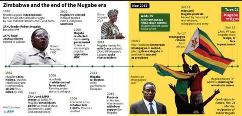 Timeline of key events during the rule of Zimbabwe's Robert Mugabe, and the final days of his formal leadership. (Photo: AFP)