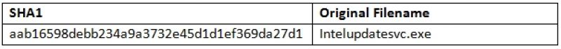 Forcepoint POS malware