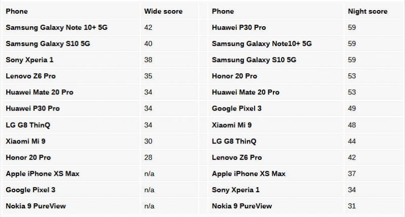 DxOmark Samsung Galaxy Note 10+