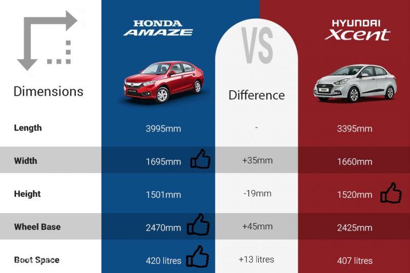 Hyundai Xcent vs 2018 Honda Amaze