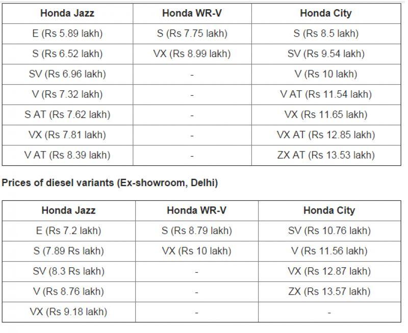 Honda Jazz Vs WR-V Vs City: