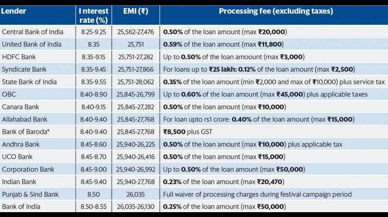 Here are the latest home loan interest rates from some of the eminent banks. (Source: Mymoneymantra)