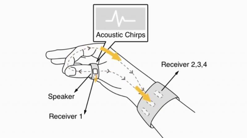 The theory on which it works is pretty simple — the ring emits acoustic chirps, which is received by the sensors on the wristband. The signals are transmitted through the user's body.