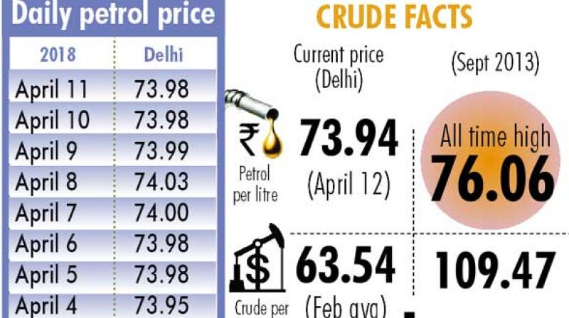 Companies are fixing the fuel prices on the basis of international oil prices