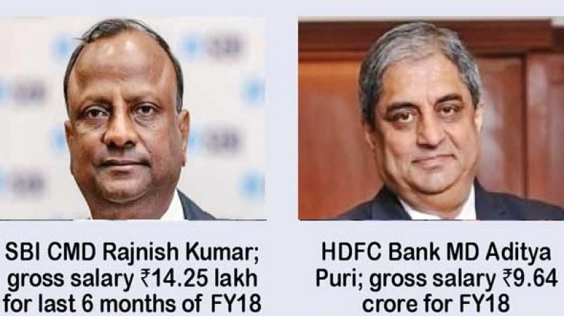 SBI chairman Rajnish Kumar drew a gross salary of Rs 14.25 lakh for six months, remuneration of Aditya Puri, managing director of HDFC Bank, was Rs 9.64 crore.