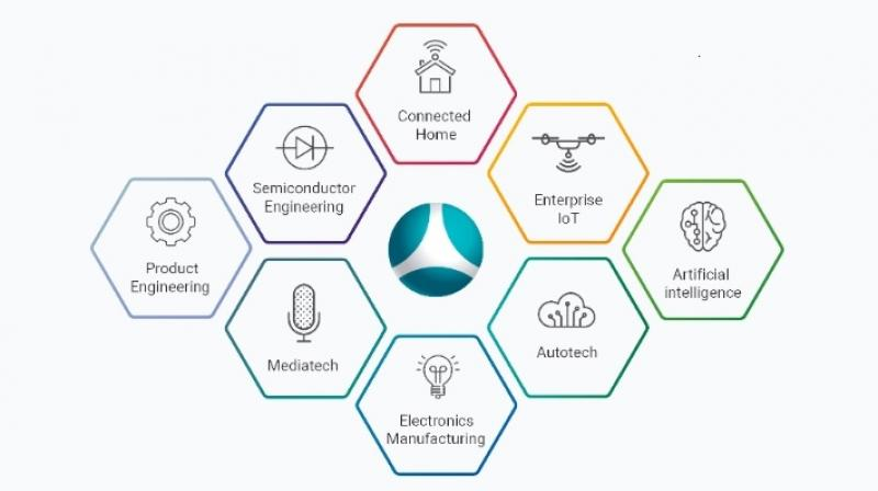 More than 10 intelligent products across Home Automaton, Automotive, Health and Entertainment domains will be launched in the next 5 years.