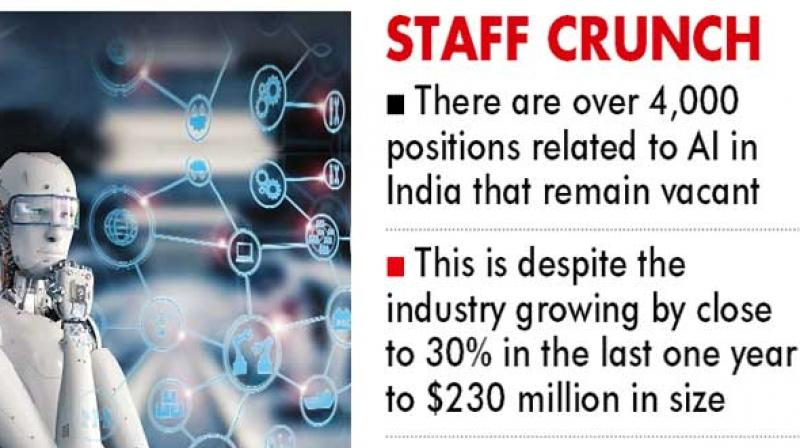 Artificial intelligence being a nascent sector in India, the industry is facing a huge skill gap when it comes to filling senior and mid-level positions.