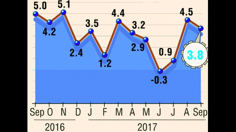 Industrial production grew at mere 2.5 per cent in the current fiscal till September compared to 5.8 per cent in last year.