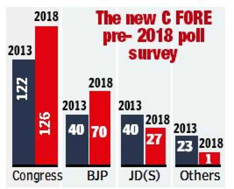 The new C FORE  pre- 2018 poll survey.