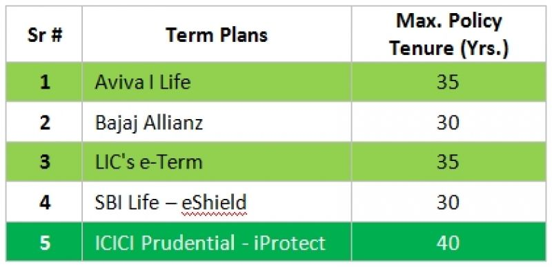 Factors you should consider when buying a term plan online term insurance 4 additional covers benefits available there are many situations that can lead to financial instability other than death for example thecheapjerseys Choice Image