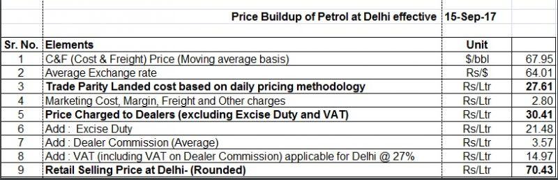 Price buildup of petrol in Delhi. Source: IOC website.