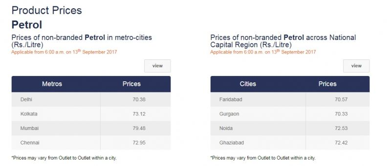 Petrol prices in various cities. Source: IOC website