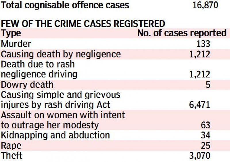 Crimes in Chennai City, 2016