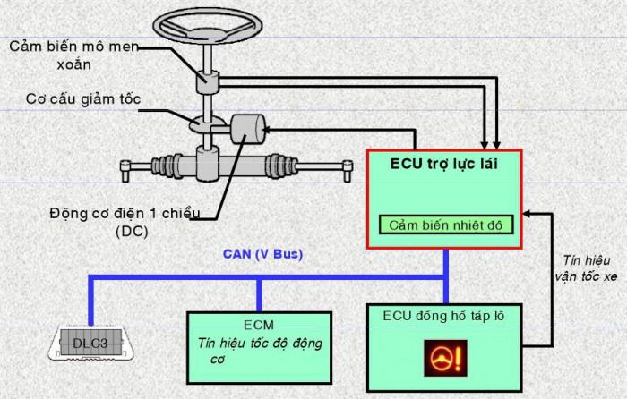 Cấu tạo của hệ thống trợ lực lái điện ô tô.
