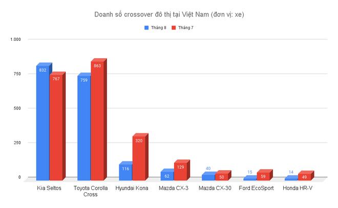 Bất chấp Covid-19, khách Việt vẫn mua nhiều Kia Seltos và Corolla Cross - 2