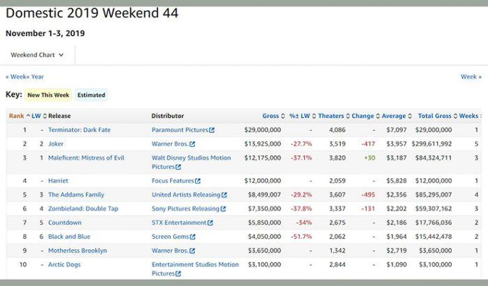 Box Office Hollywood November Terminator Dark Fate